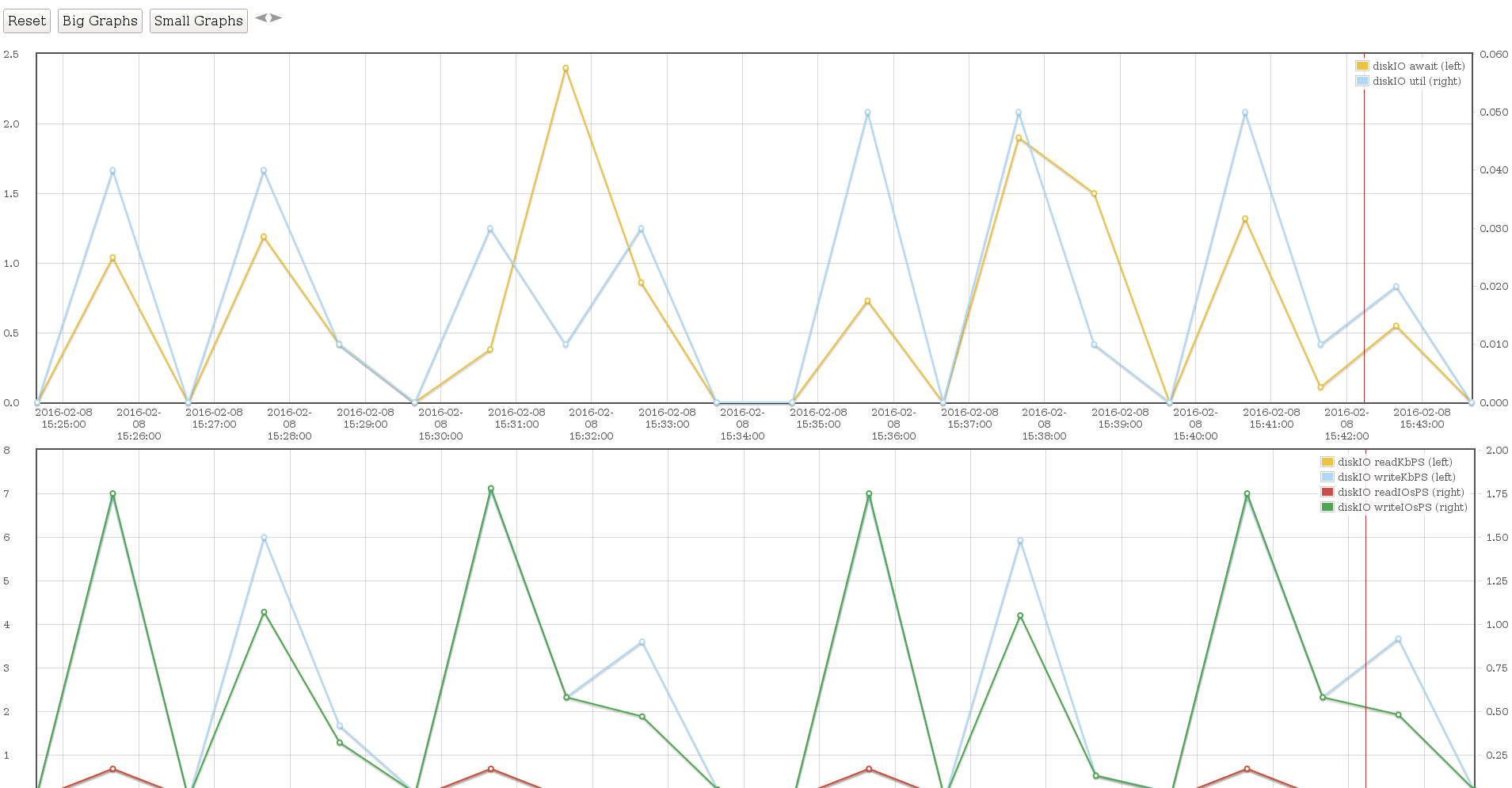 Visualisierung AWS RDS Enhanced Monitoring