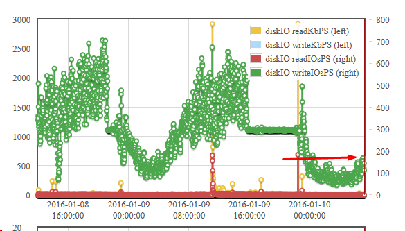 AWS Enhanced Monitoring - IOPS