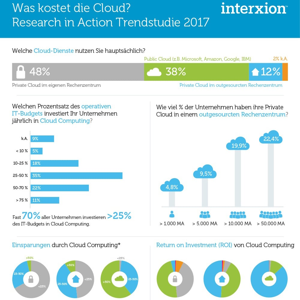 Was Kostet Die Cloud - Investitionen -root360 -CLoud News