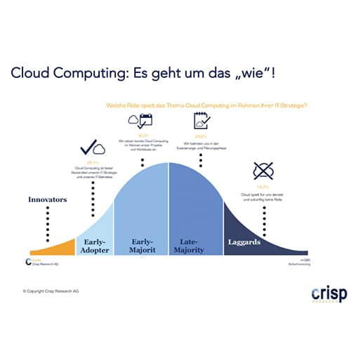 Cloud News root360 CLoud Computing als Basistechnologie