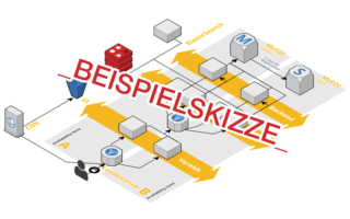 Architektur CLOUD HOSTING CUSTOM (Beispiel)