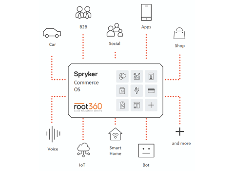 Spryker Cloud Hosting von root360